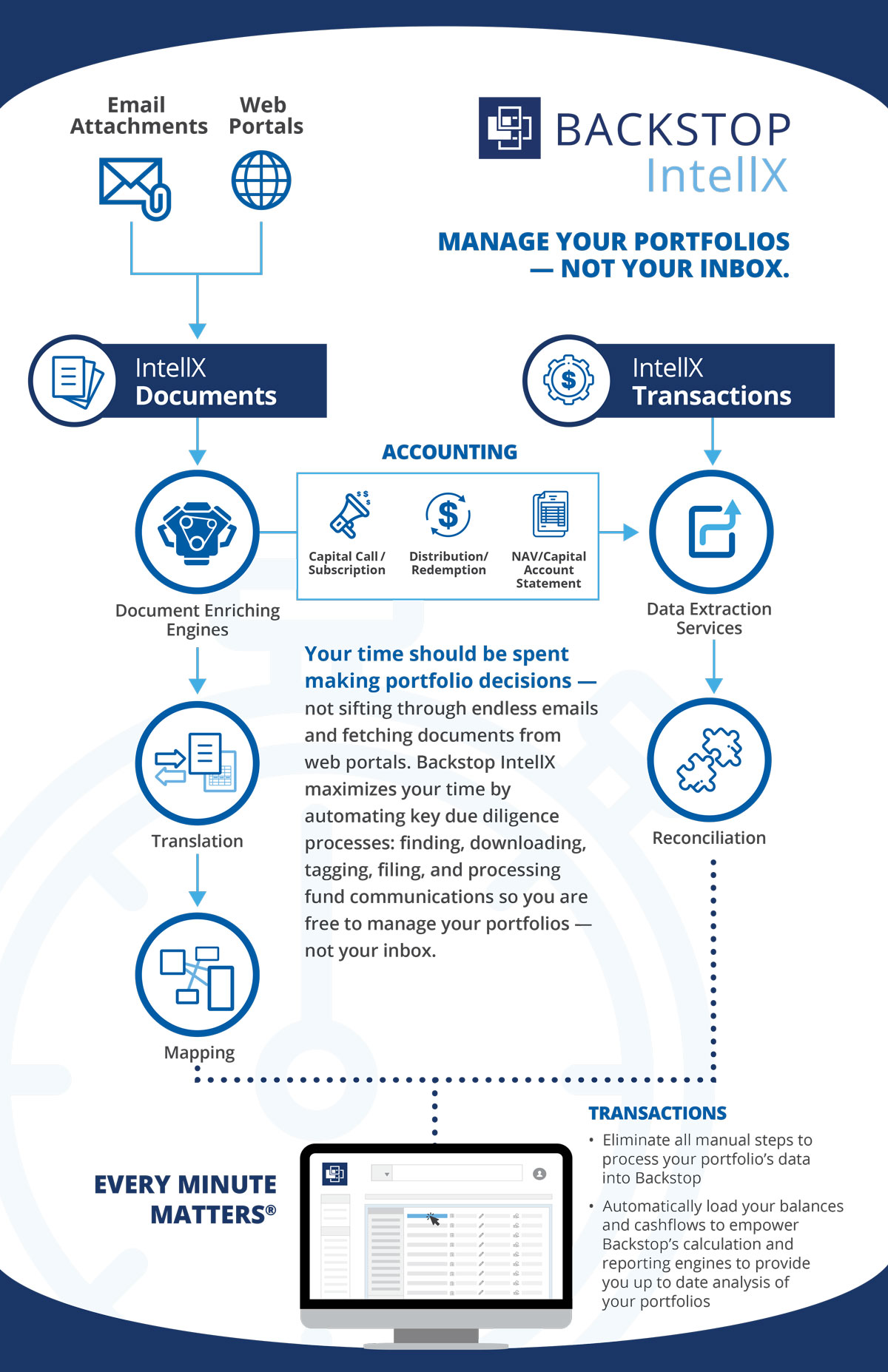 Backstop_Infographic_IntellX_Transactions